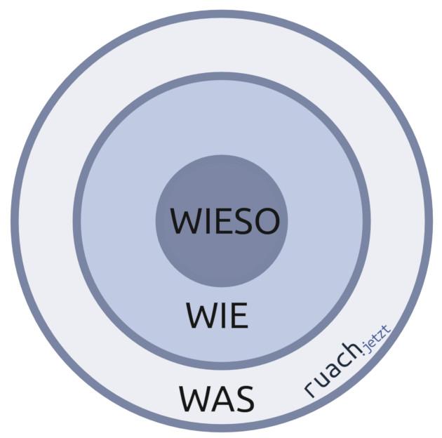 Darstellung des Modells goldenen Kreises.